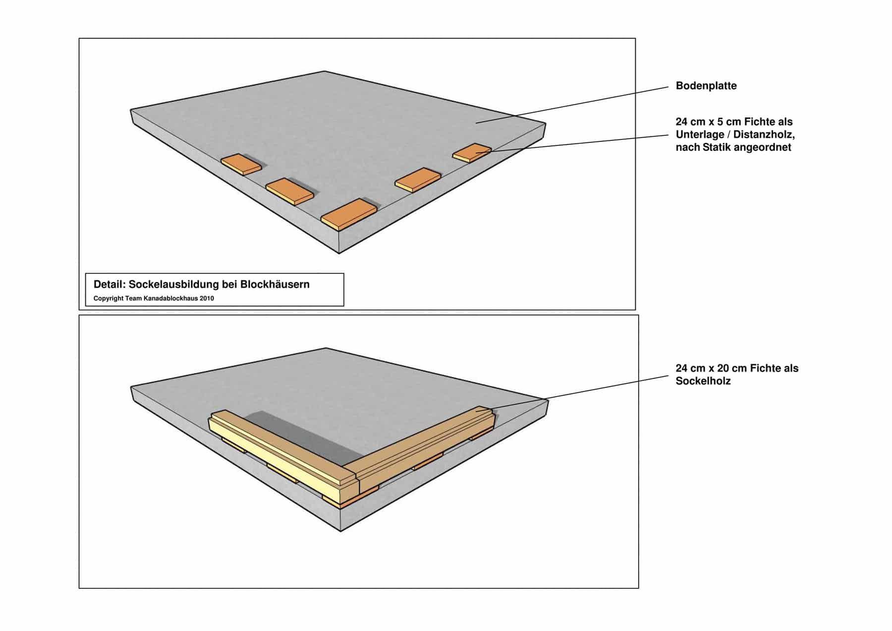 Holzbau detail sockel  Anschlüsse & Details | Team Kanadablockhaus GmbH